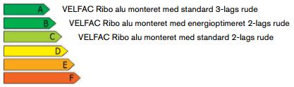 Energimæssige egenskaber for Velfac RIBO Alu